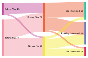 Image of Digital Engagement with Culture | Exploring the Act Two Survey